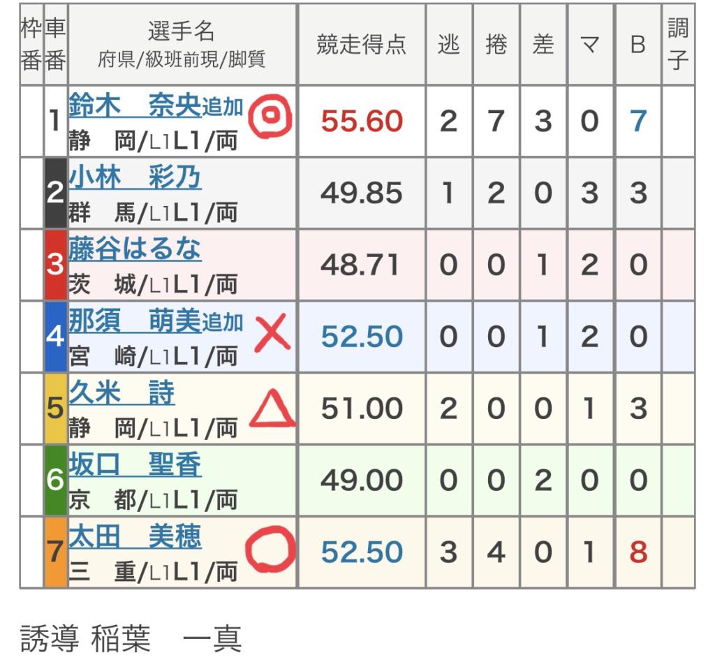 伊東競輪 (9/4)「FⅠミカリンナイトフェスティバル」の買い目