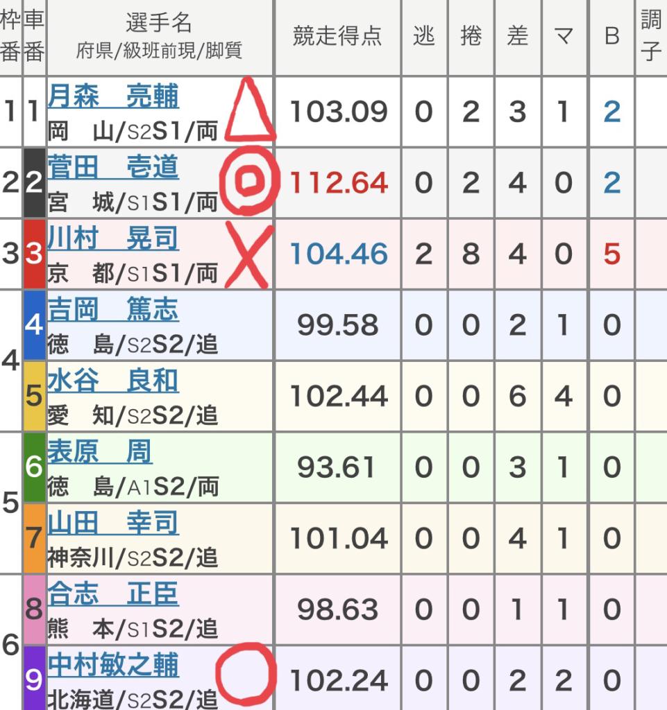 大宮競輪 (9/4)「FⅠスポーツニッポン新聞社杯争奪戦」の買い目