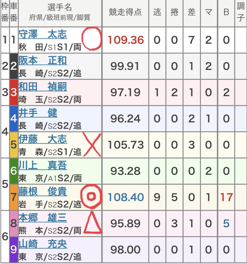 青森競輪 (9/5)「GⅢみちのく記念 善知鳥杯争奪戦」の買い目