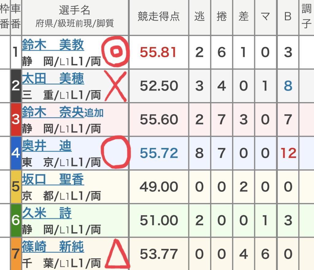 伊東競輪 (9/5)「FⅠミカリンナイトフェスティバル」の買い目
