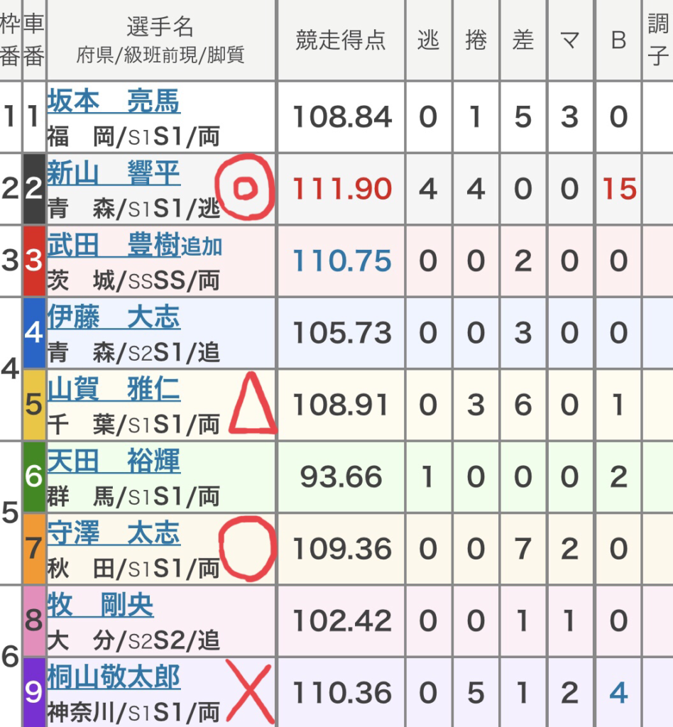 青森競輪 (9/6)「GⅢみちのく記念 善知鳥杯争奪戦」の買い目