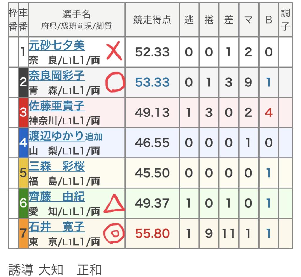 立川競輪 (9/6)「FⅡ立川市営東京中日スポーツ杯」の買い目