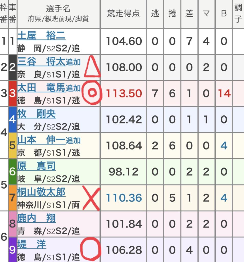 青森競輪 (9/8)「GⅢみちのく記念 善知鳥杯争奪戦」の買い目