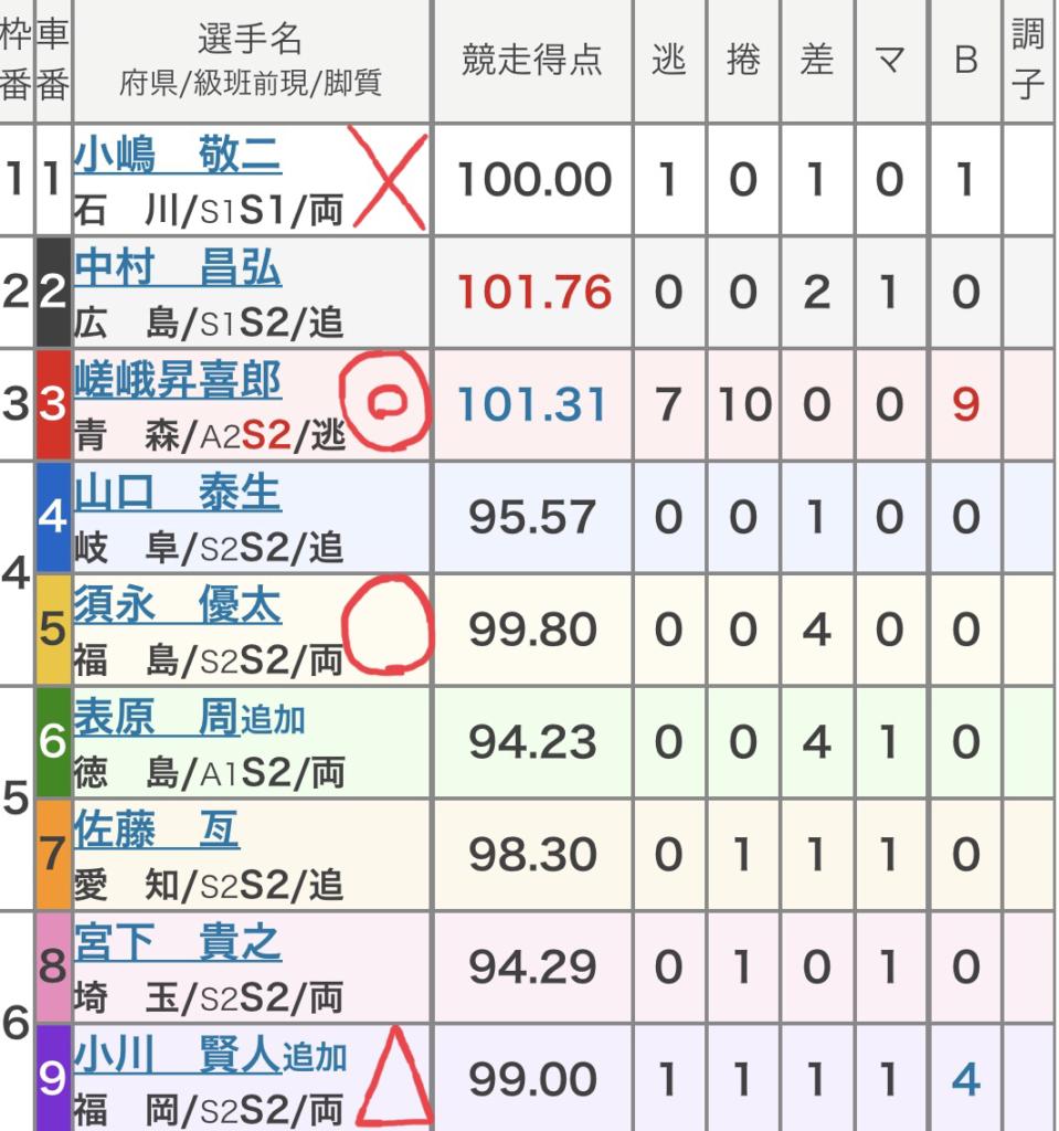 西武園競輪 (9/10)「FⅠ東京中日スポーツ杯争奪戦」の買い目