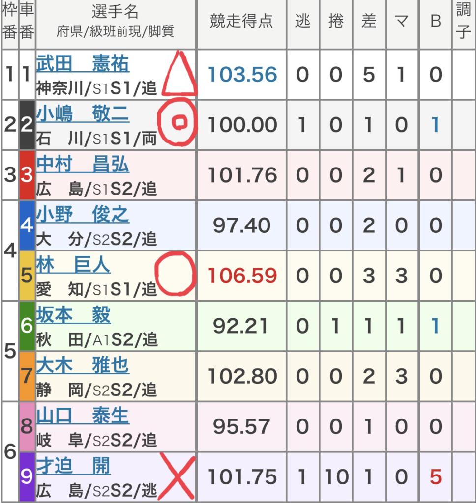 西武園競輪 (9/12)「FⅠ東京中日スポーツ杯争奪戦」の買い目