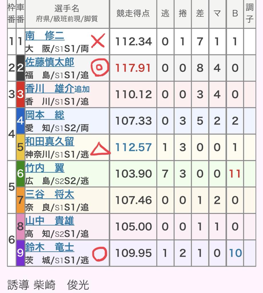 松坂競輪 (9/13)「GⅡ共同通信社杯」の買い目