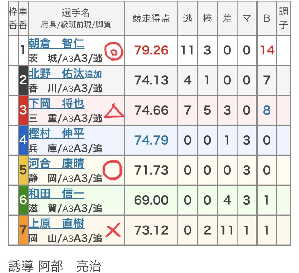 広島競輪 (9/15)「FⅡコイコイラッキー7」の買い目