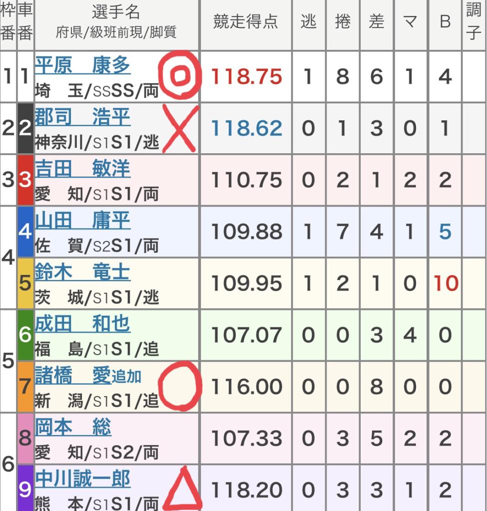 松坂競輪 (9/15)「GⅡ共同通信社杯」の買い目