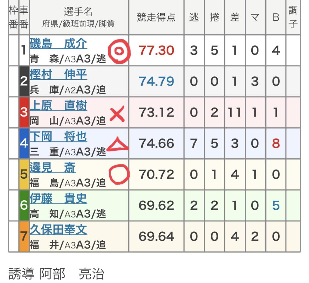 広島競輪 (9/16)「FⅡコイコイラッキー7」の買い目