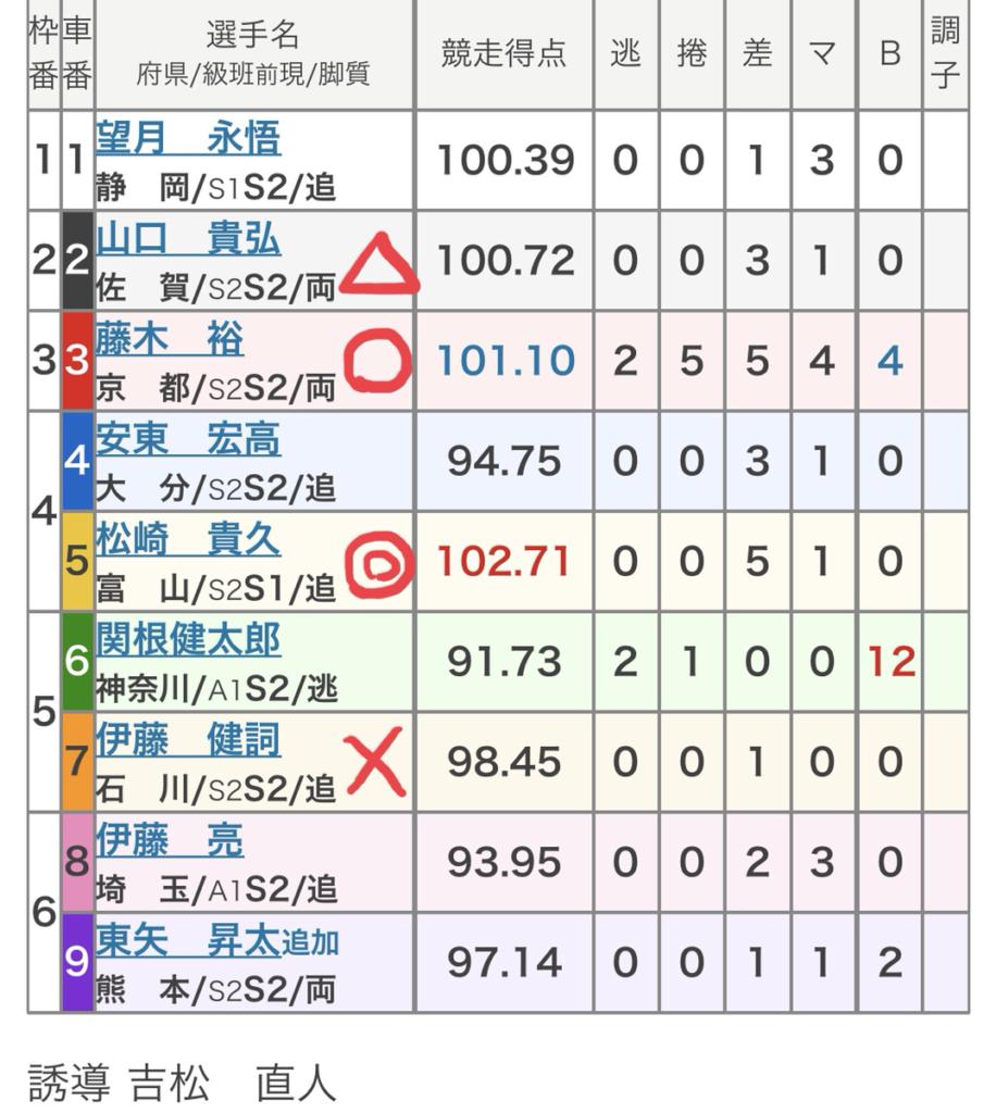 高知競輪 (9/18)「FⅠ山崎勲杯・スポニチ杯」の買い目