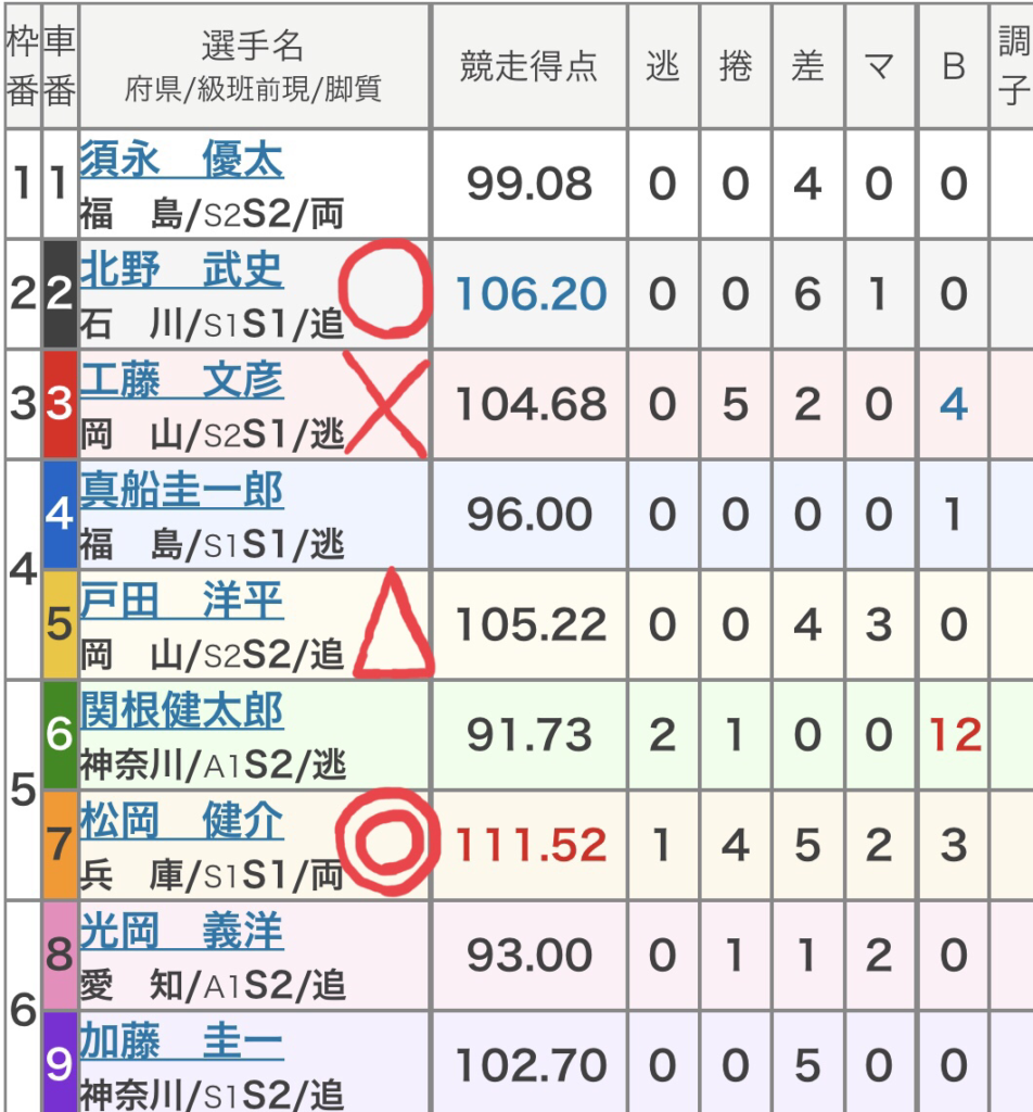 高知競輪 (9/19)「FⅠ山崎勲杯・スポニチ杯」の買い目