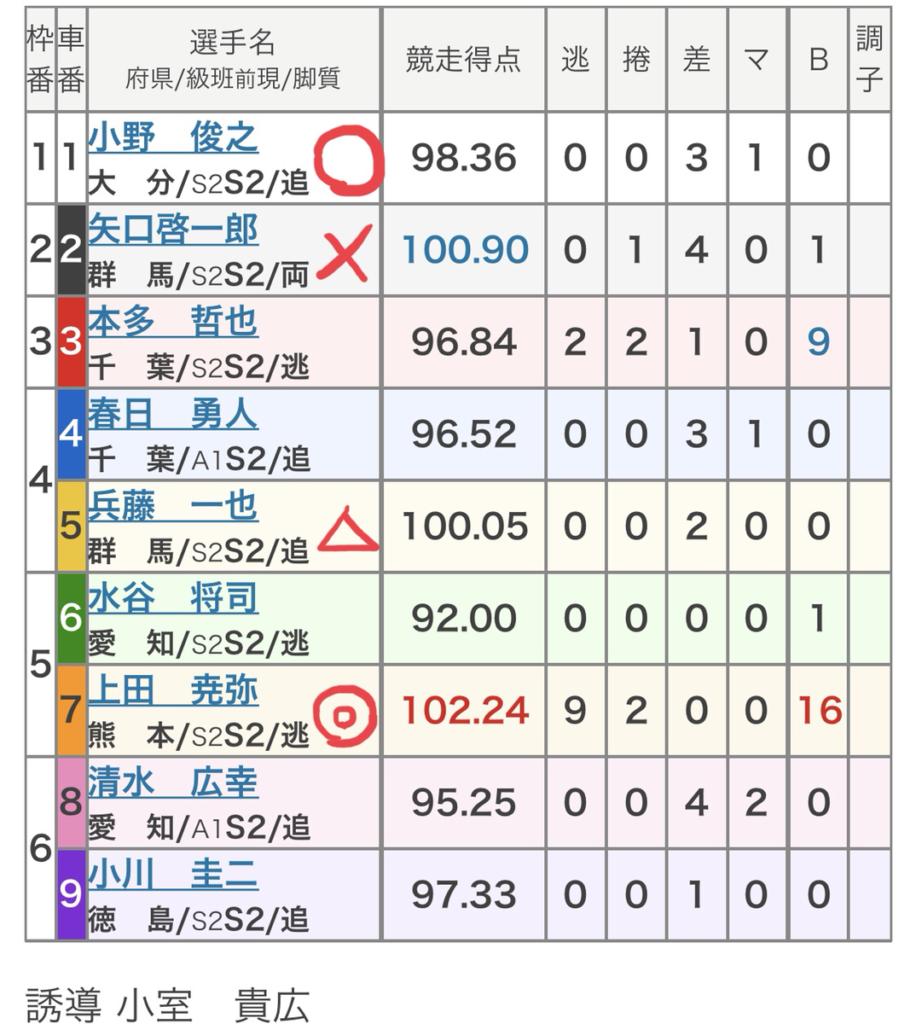 取手競輪 (9/19)「FⅠ報知新聞社杯」の買い目