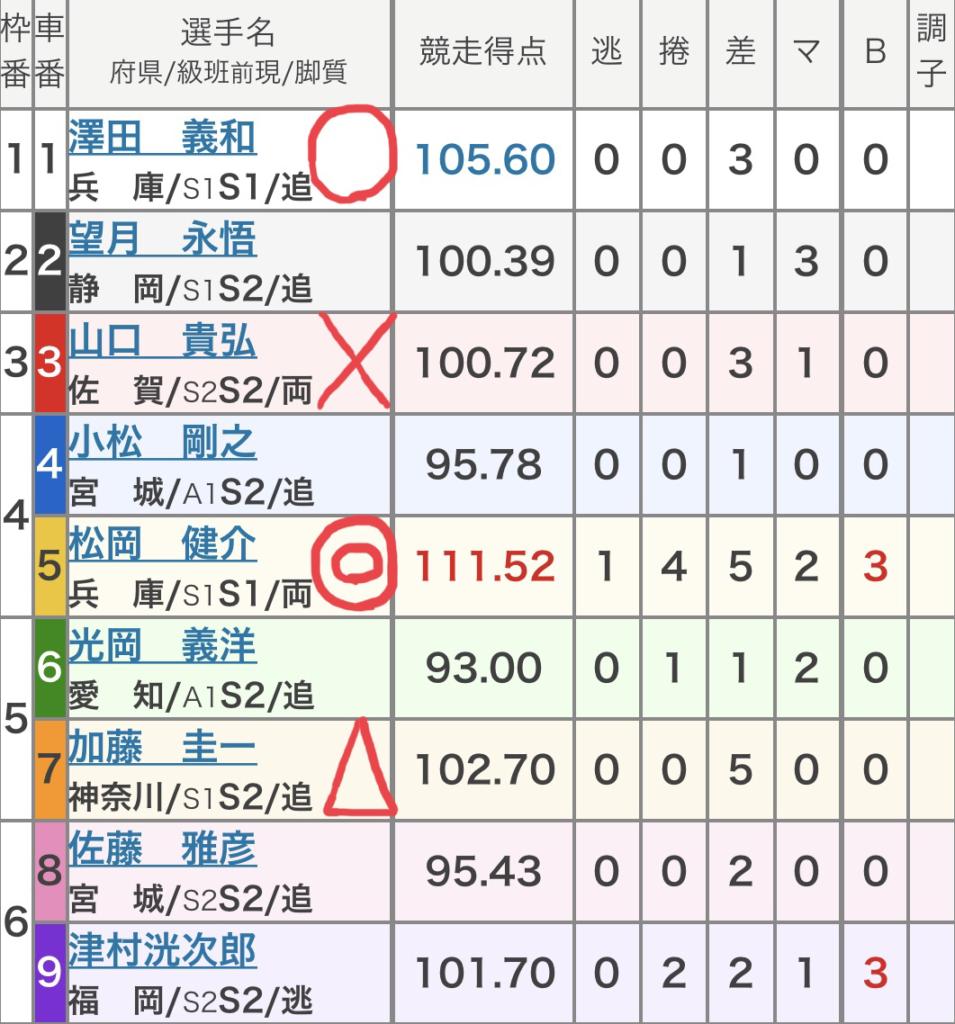 高知競輪 (9/20)「FⅠ山崎勲杯・スポニチ杯」の買い目