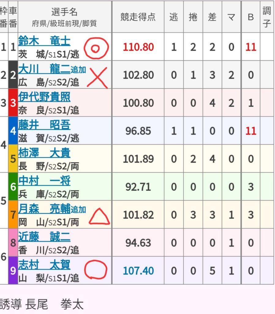 岐阜競輪 (9/21)「GⅢ長良川鵜飼カップ」の買い目