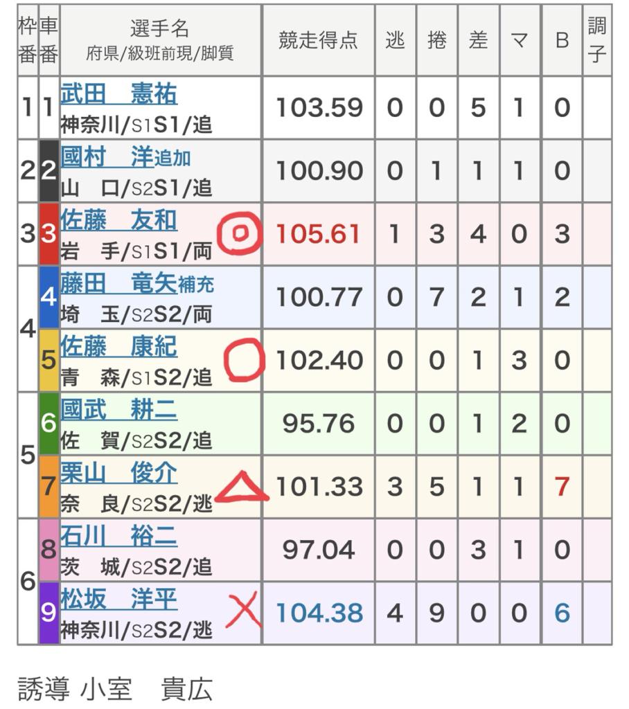 取手競輪 (9/21)「FⅠ報知新聞社杯」の買い目