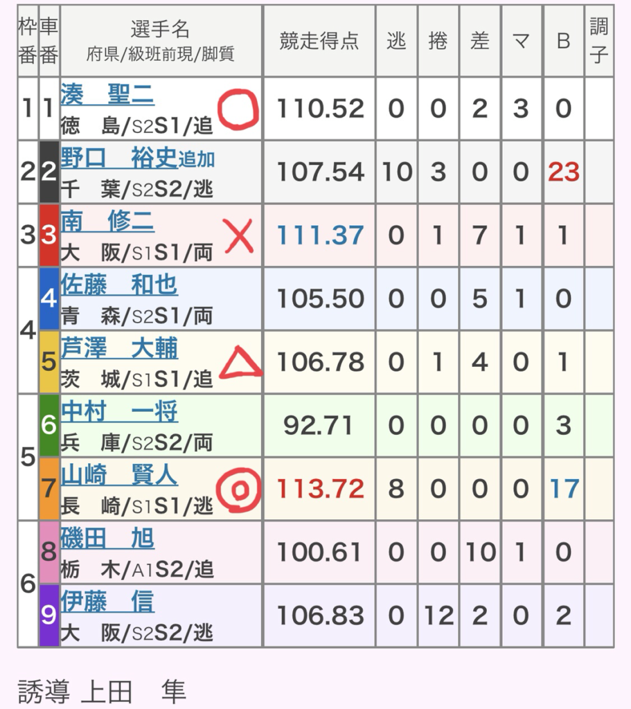 岐阜競輪 (9/22)「GⅢ長良川鵜飼カップ」の買い目