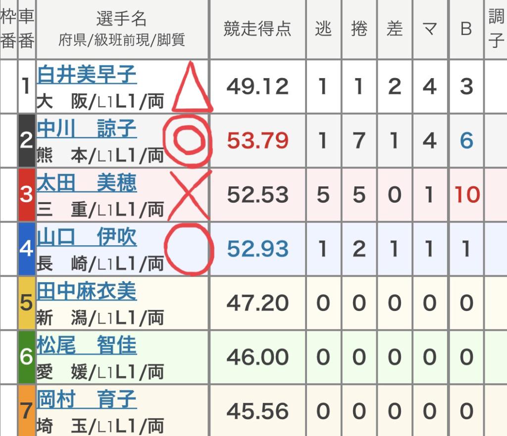 和歌山競輪 (9/22)「FⅡチャリ・ロト杯」の買い目
