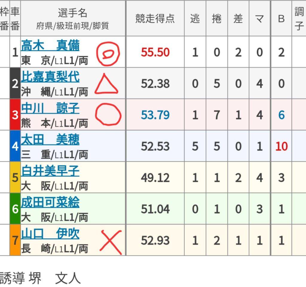 和歌山競輪 (9/23)「FⅡチャリ・ロト杯」の買い目
