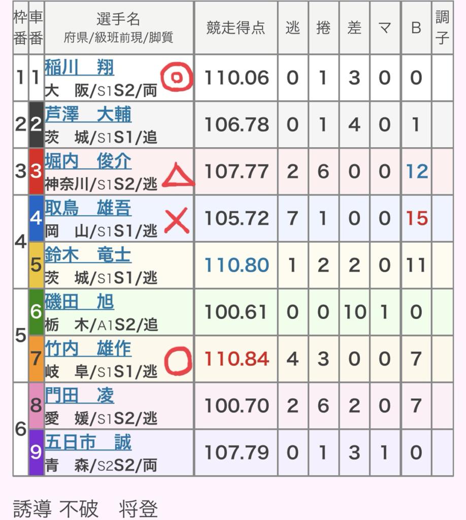 岐阜競輪 (9/24)「GⅢ長良川鵜飼カップ」の買い目