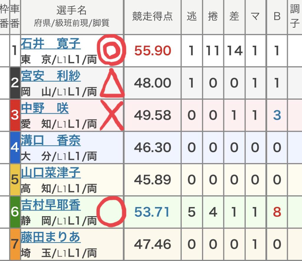 高知競輪 (9/24)「FⅠデイリースポーツ杯・はちきん賞」の買い目