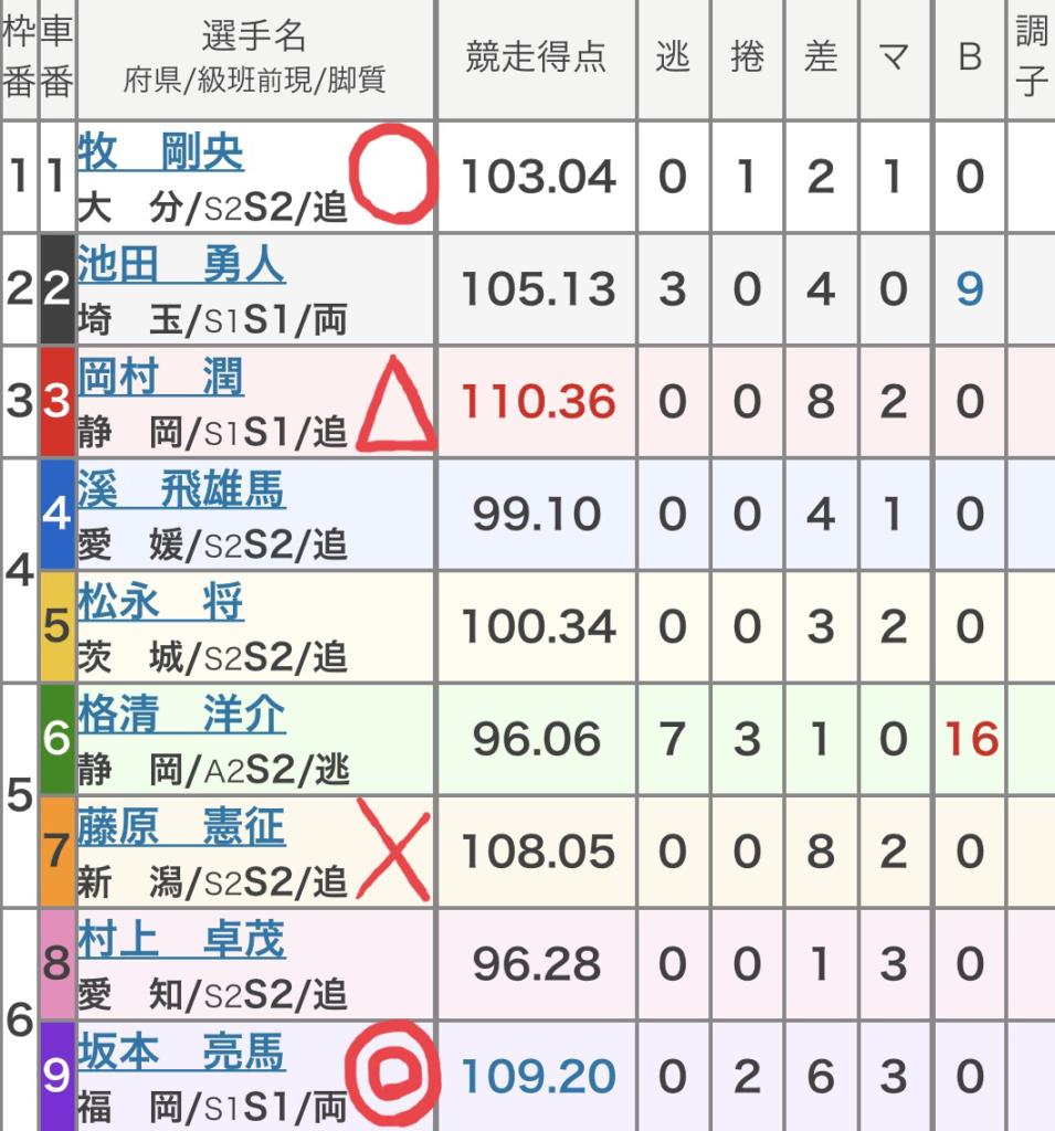 弥彦競輪 (9/26)「FⅠデイリースポーツ杯」の買い目