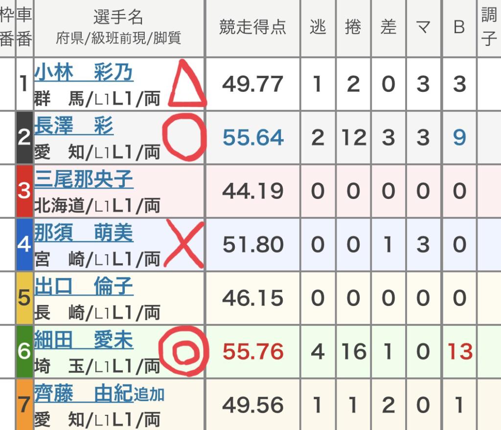 前橋競輪 (9/28)「FⅡまえばしCITYエフエムカップ」の買い目