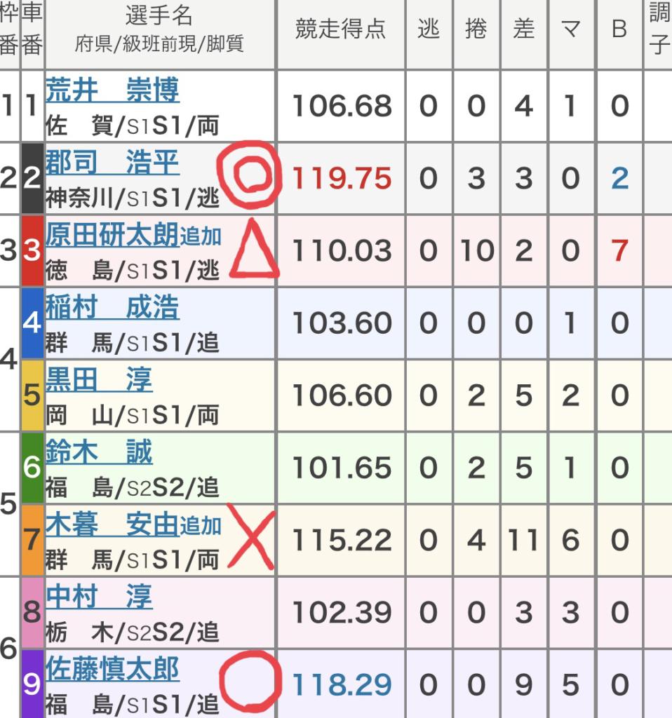 向日町競輪 (9/28)「GⅢ平安賞」の買い目