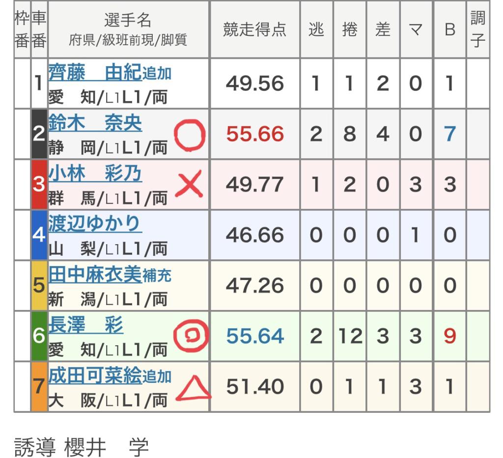 前橋競輪 (9/29)「FⅡまえばしCITYエフエムカップ」の買い目