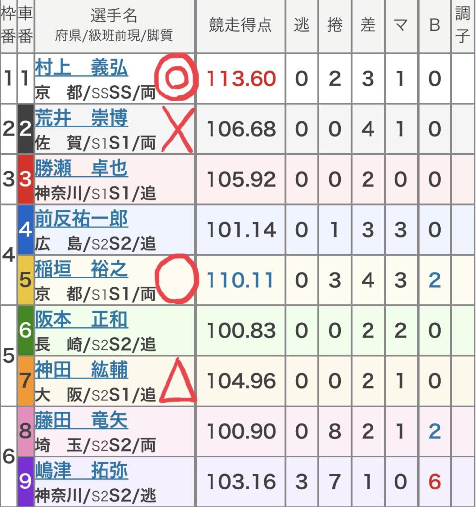 向日町競輪 (9/29)「GⅢ平安賞」の買い目