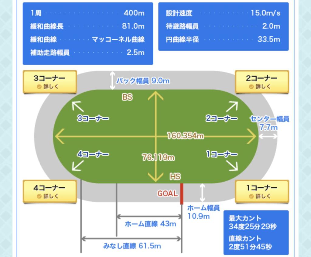 小田原競輪(9/13〜)「GⅡ第35回共同通信社杯」のバンク解説