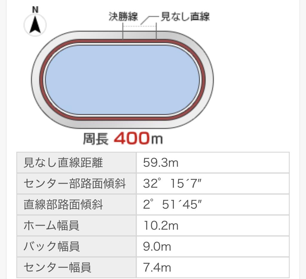 岐阜競輪(9/21〜)「GⅢ長良川鵜飼カップ」のバンク解説