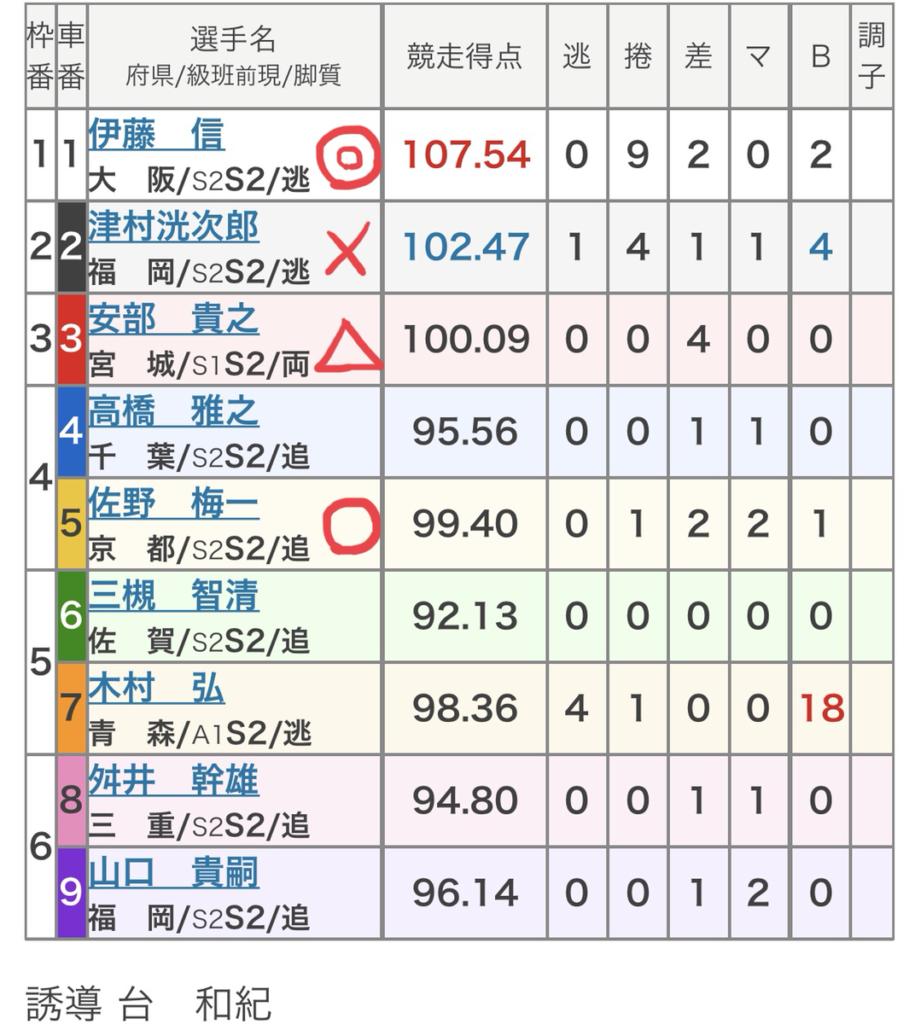 西武園競輪 (10/1)「FⅠ報知金杯」の買い目