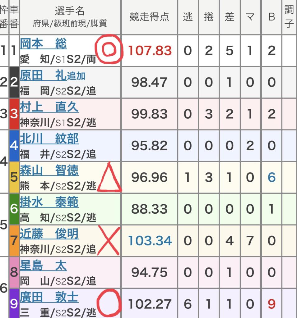 豊橋競輪 (10/1)「FⅠ三遠ネオフェニックス杯争奪戦」の買い目