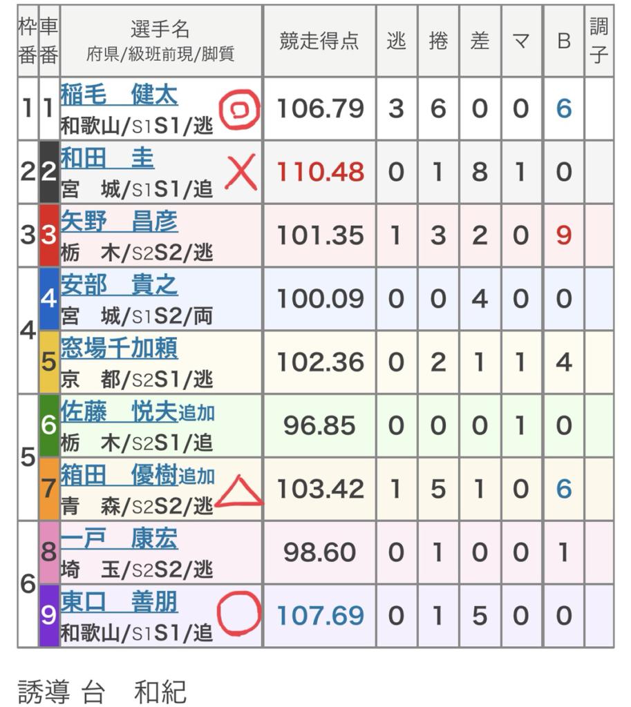西武園競輪 (10/2)「FⅠ報知金杯」の買い目