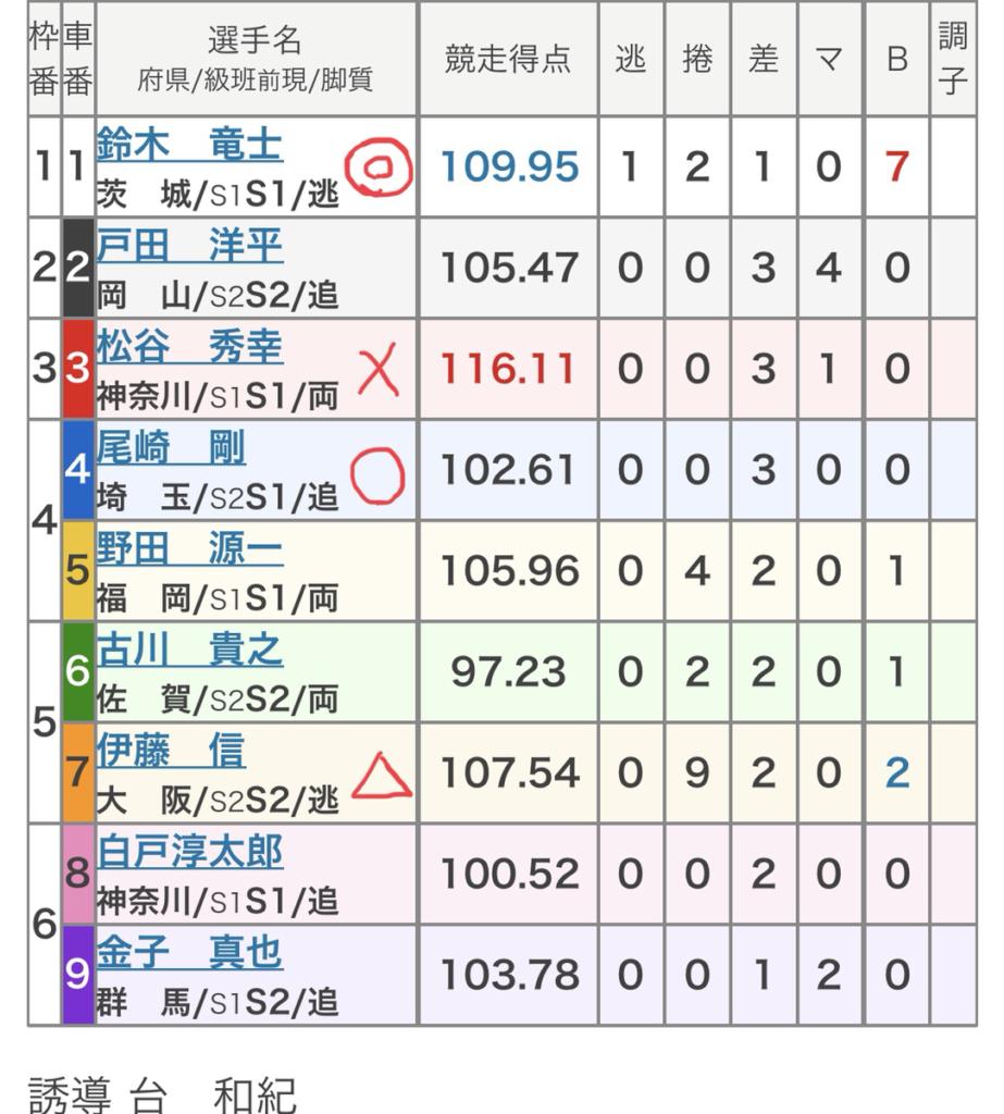 西武園競輪 (10/3)「FⅠ報知金杯」の買い目