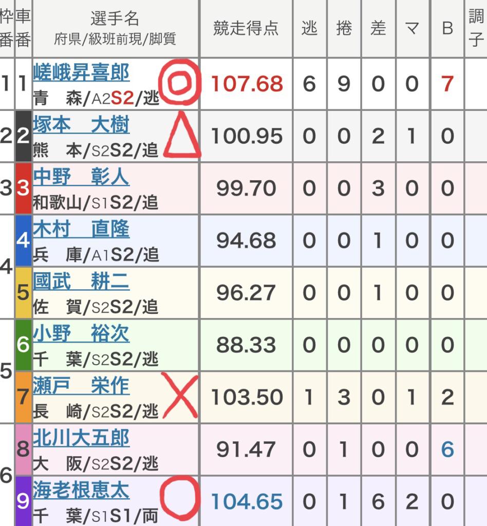 松戸競輪 (10/5)「GⅢ滝澤正光杯in松戸」の買い目