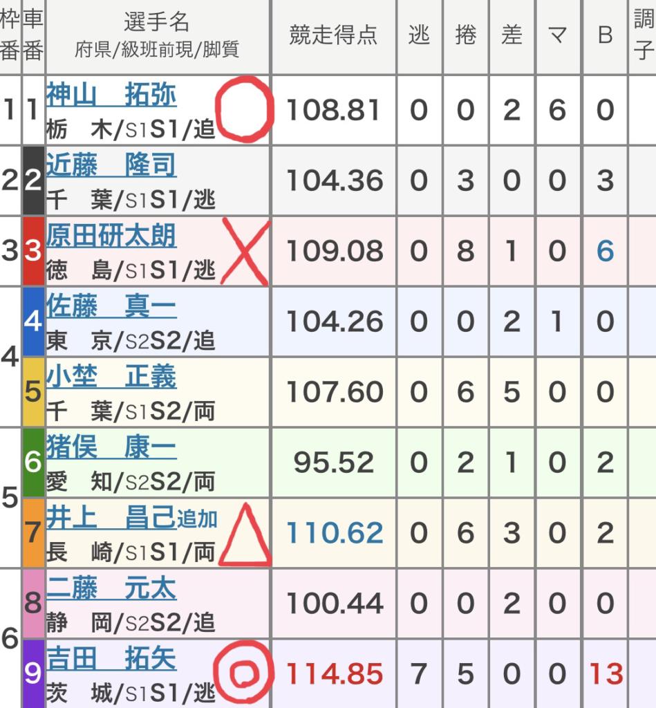 松戸競輪 (10/7)「GⅢ滝澤正光杯in松戸」の買い目