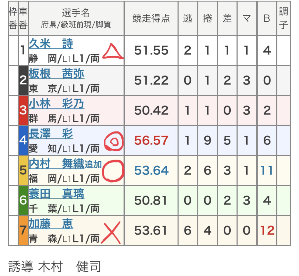 大宮競輪 (10/7)「FⅡ日本トーター杯」の買い目
