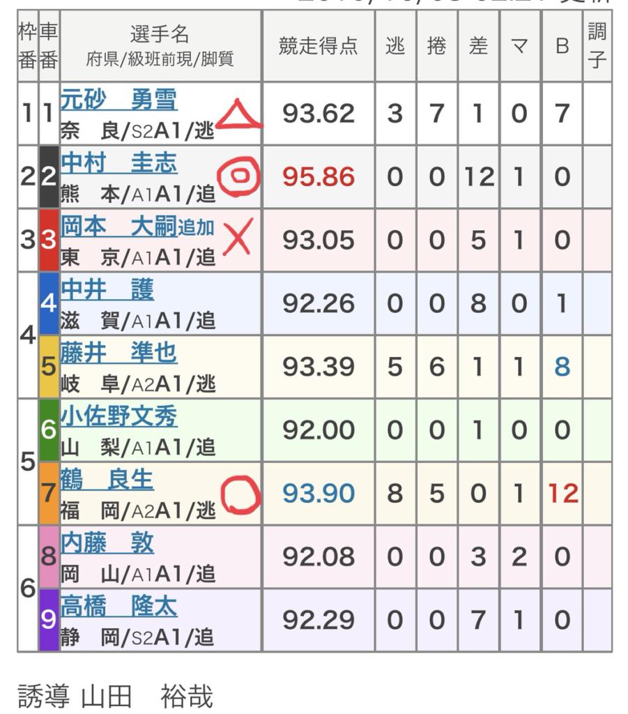岐阜競輪 (10/8)「FⅠ中日スポーツ杯」の買い目