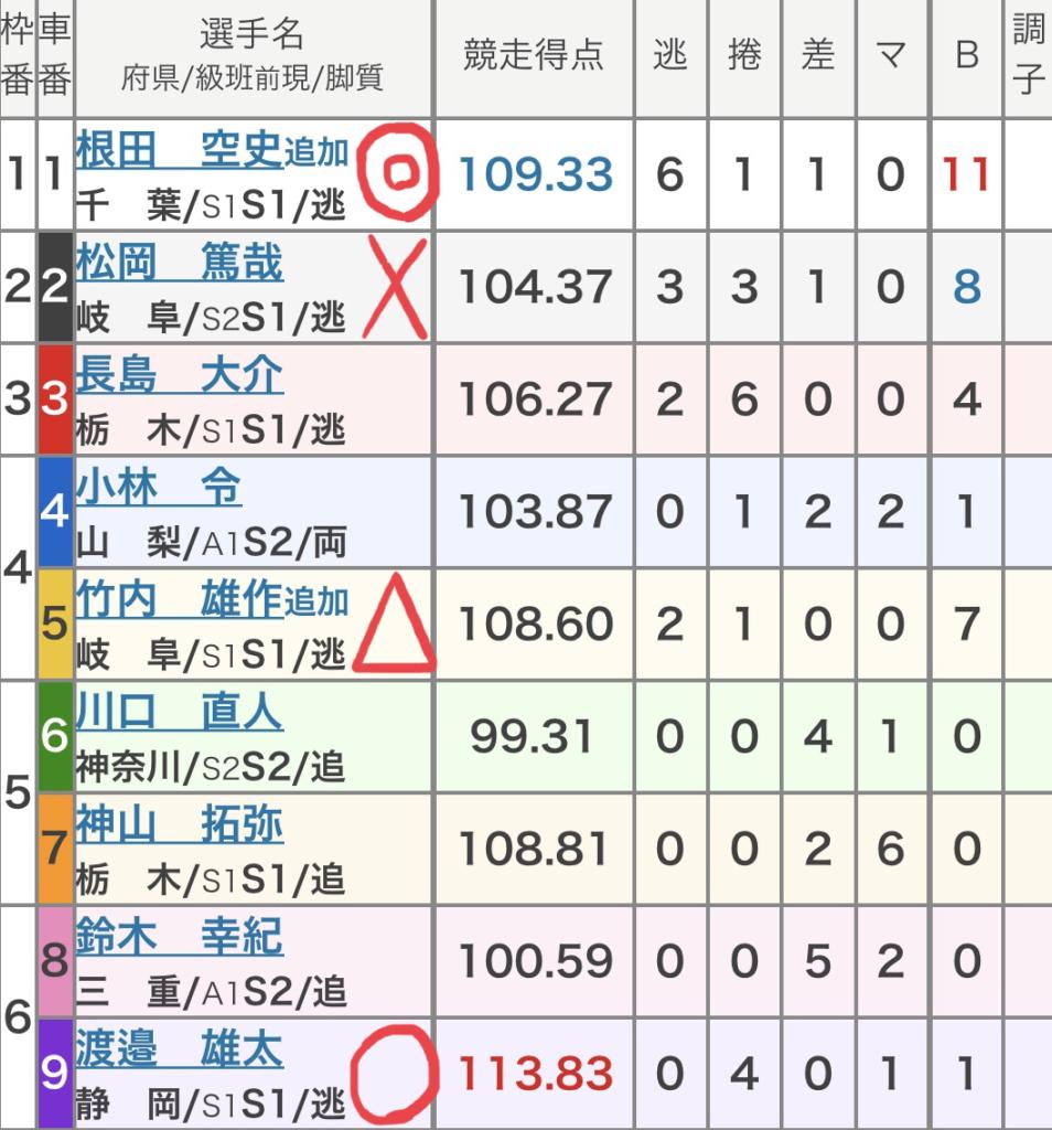 松戸競輪 (10/8)「GⅢ滝澤正光杯in松戸」の買い目