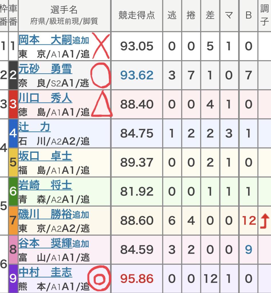 岐阜競輪 (10/9)「FⅠ中日スポーツ杯」の買い目