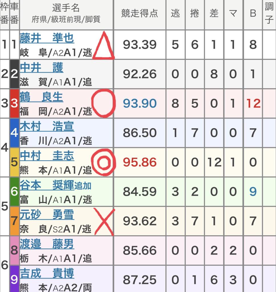 岐阜競輪 (10/10)「FⅠ中日スポーツ杯」の買い目