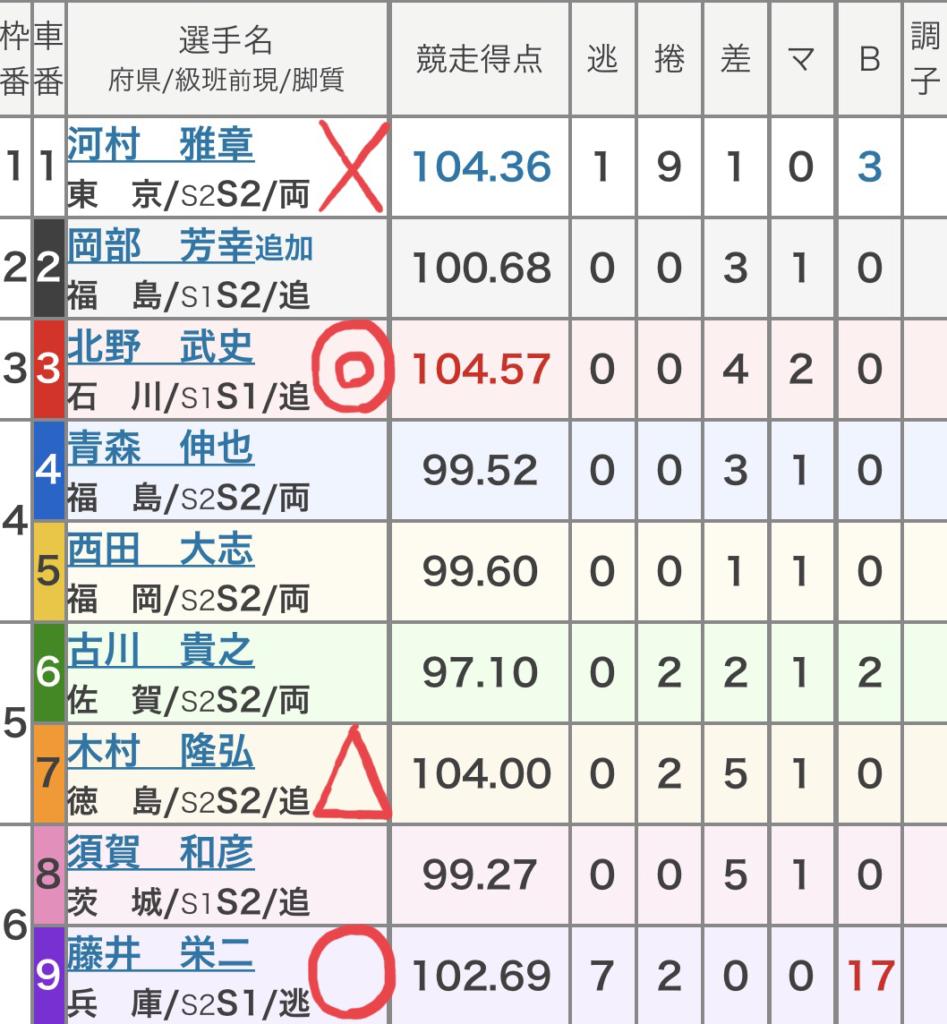 取手競輪 (10/10)「FⅠサンケイスポーツ賞」の買い目