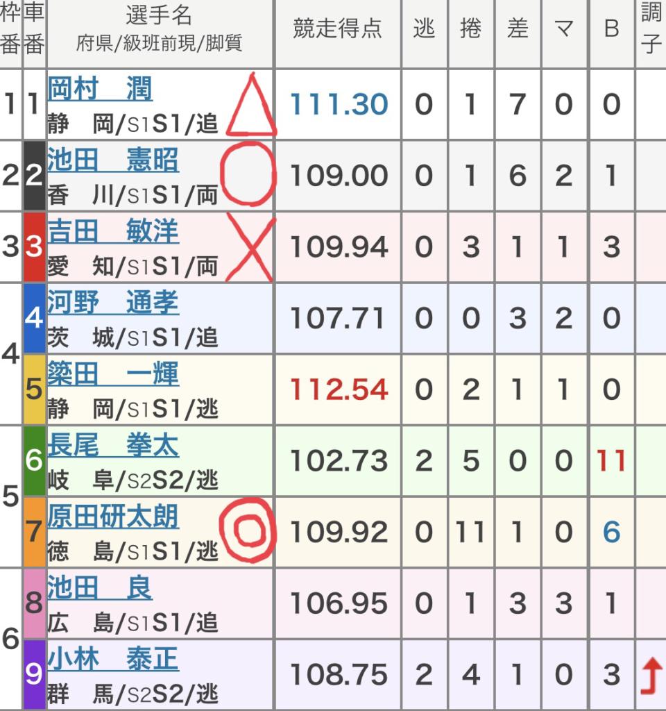 前橋競輪 (10/11)「GⅠ寛仁親王牌・世界選手権記念」の買い目
