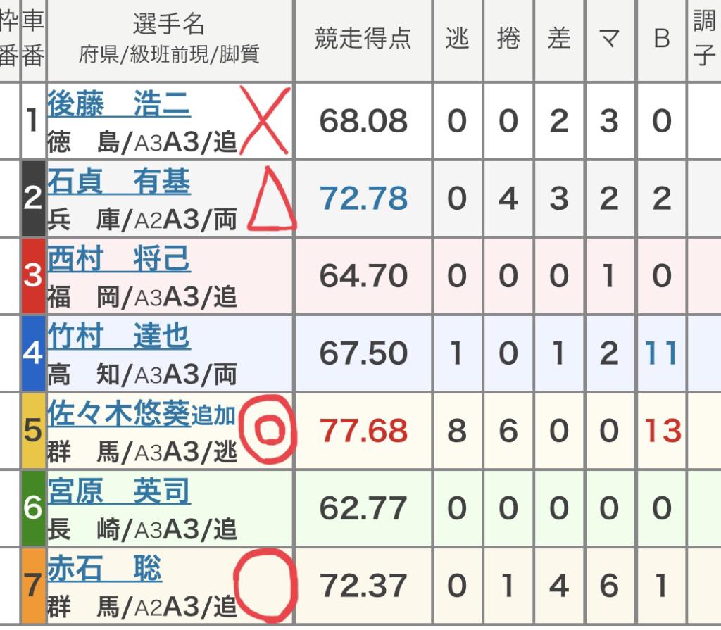 防府競輪 (10/12)「FⅡアプスシステム杯」の買い目