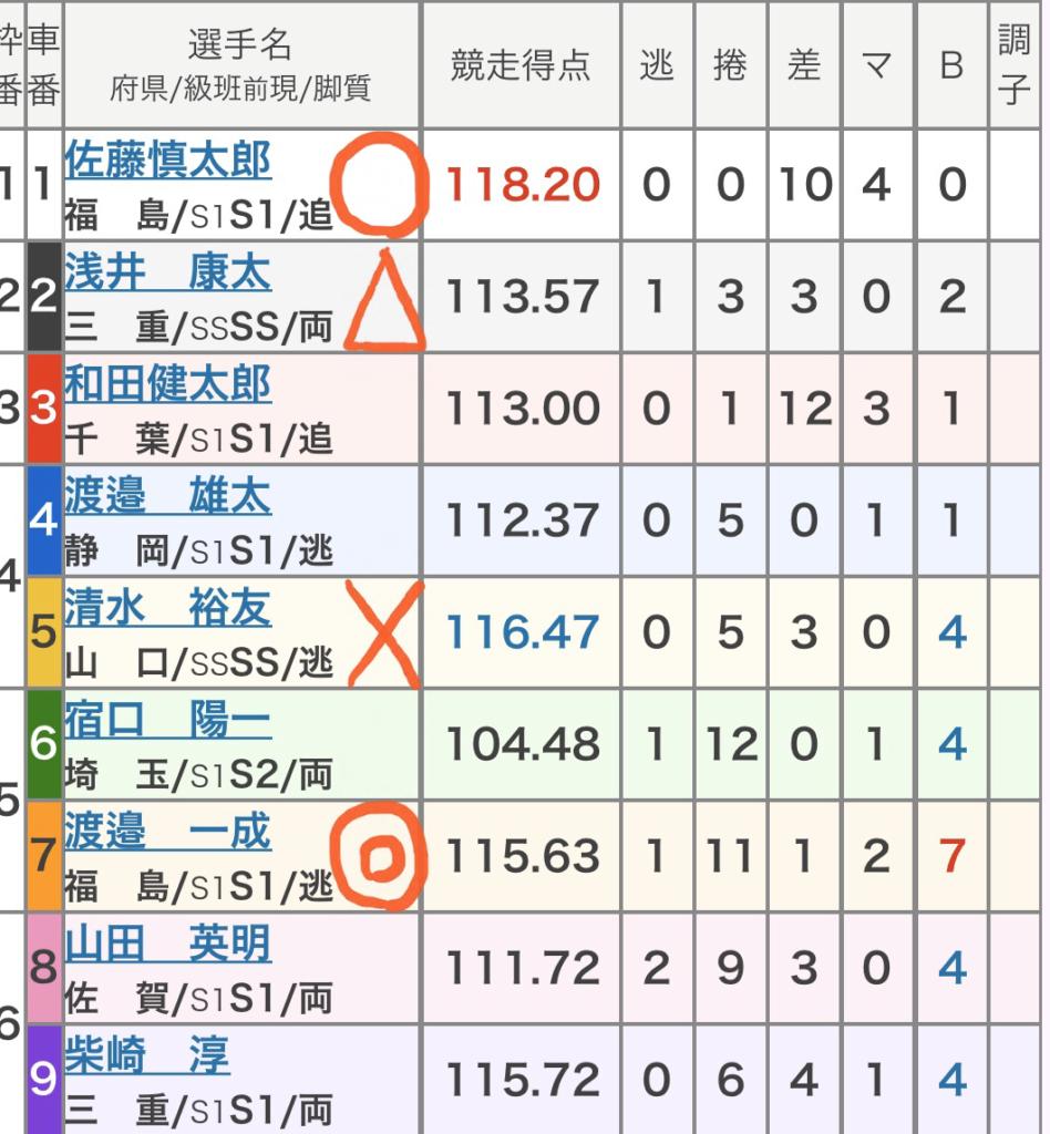 前橋競輪 (10/14)「GⅠ寛仁親王牌・世界選手権記念」の買い目
