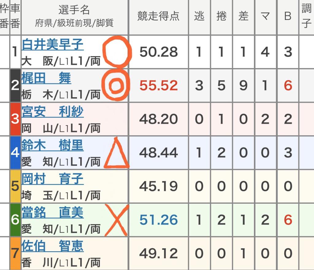 向日町競輪 (10/14)「FⅡ京かぐや姫賞」の買い目