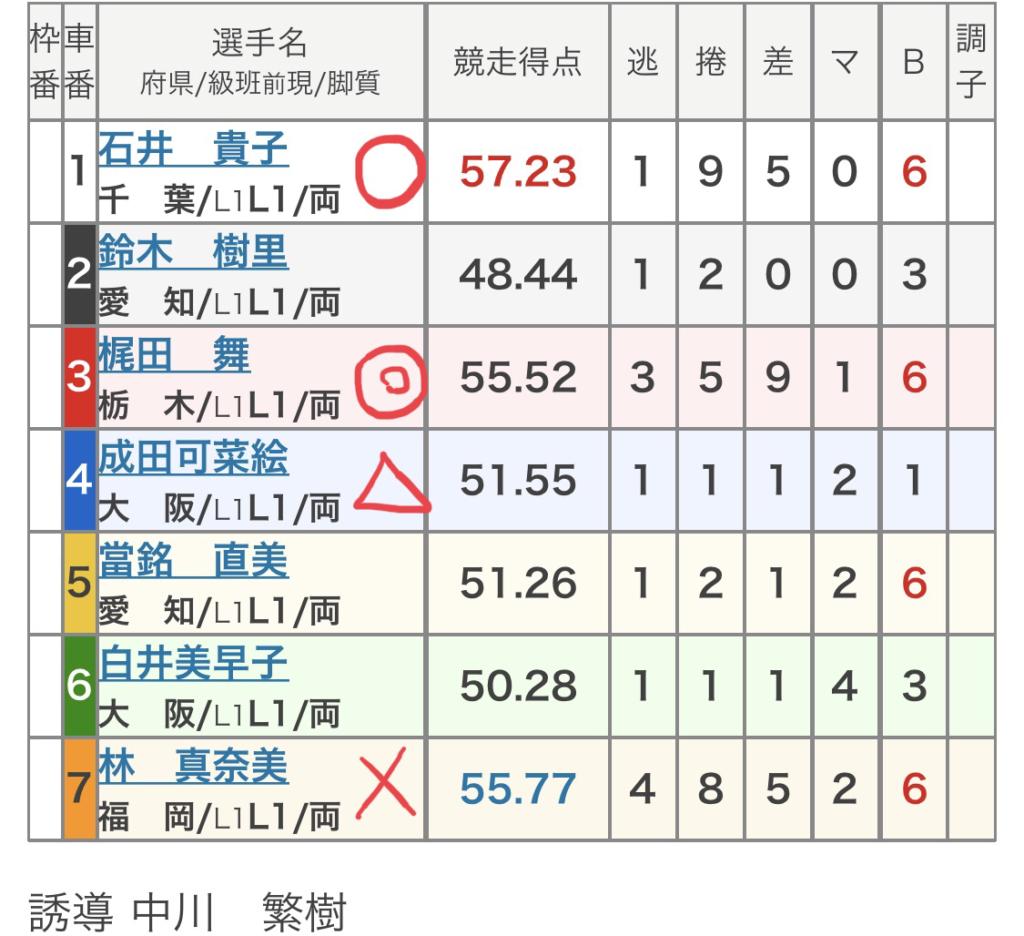 向日町競輪 (10/15)「FⅡ京かぐや姫賞」の買い目