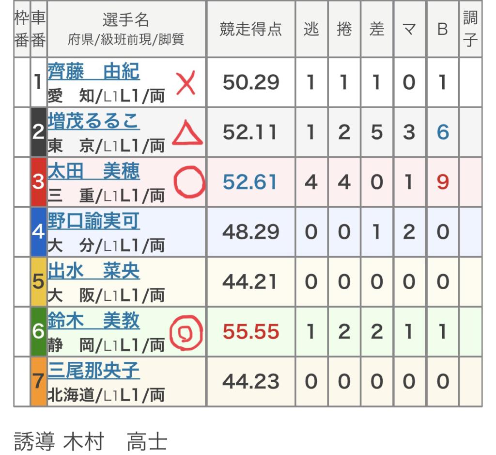 福井競輪 (10/18)「FⅡFBC杯 橋本左内賞」の買い目