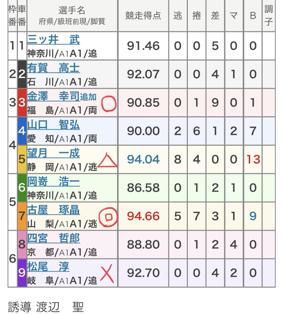 小田原競輪 (10/18)「FⅠ神奈川新聞社杯」の買い目